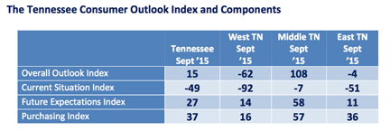 The inaugural Tennessee Consumer Outlook Index registered a score of 15. That score will serve as the baseline for future indices.