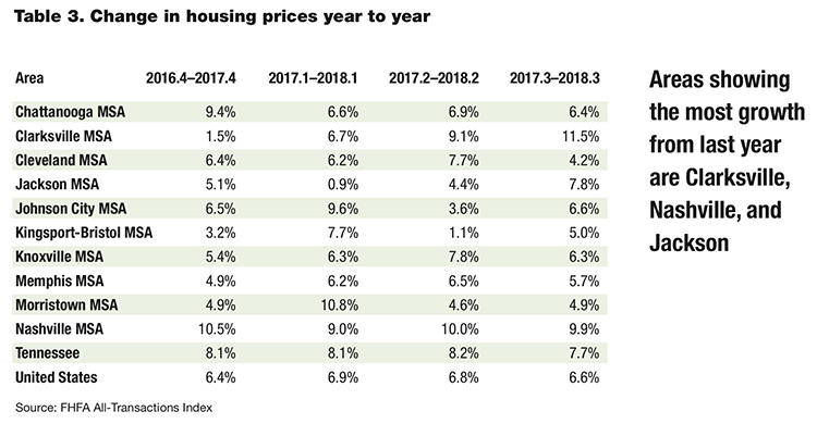 This chart shows year-over-year changes in housing prices for state MSAs, the state overall and the U.S. since the fourth quarter of 2017. (Courtesy of the MTSU Business and Economic Research Center)