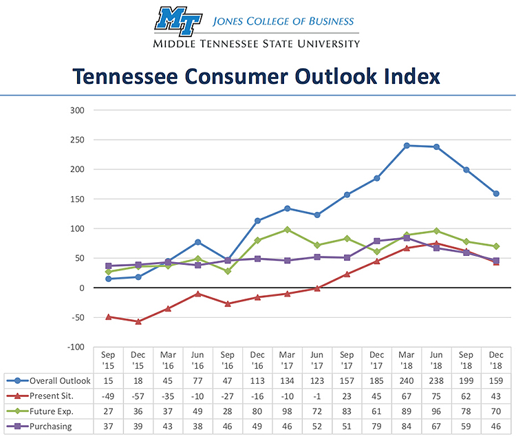 This chart shows results of the overall Tennessee Consumer Outlook Index and sub-indices since September 2015. The index is measured quarterly. (Courtesy of the MTSU Office of Consumer Research)