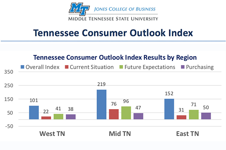 This chart compares the overall Tennessee Consumer Outlook Index by geographic region in December 2018. The index is measured quarterly. (Courtesy of the MTSU Office of Consumer Research)