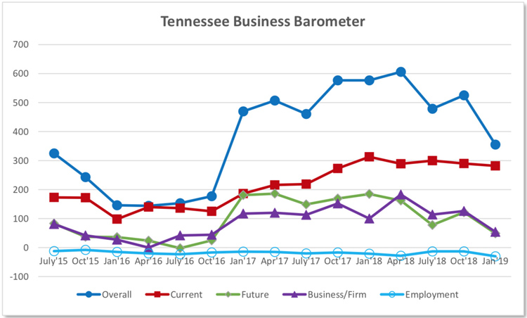 This fever chart shows the Tennessee Business Barometer Index and subindices results since its inception in July 2015. The latest Business Barometer Index stands at 355, down from 525 in October 2018. (Courtesy of the MTSU Office of Consumer Research)