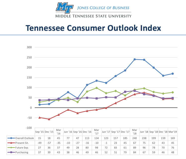 This chart shows results of the overall Tennessee Consumer Outlook Index and sub-indices since September 2015. The March index improved to 169 from 159 in December. The index is measured quarterly. (Courtesy of the MTSU Office of Consumer Research)