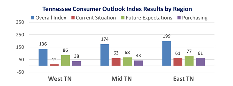 This chart compares the overall Tennessee Consumer Outlook Index by geographic region in March 2019. The index is measured quarterly. (Courtesy of the MTSU Office of Consumer Research)