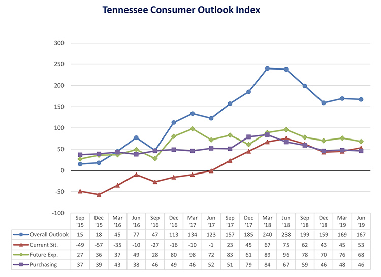 This chart shows results of the overall Tennessee Consumer Outlook Index and sub-indices since September 2015. The June index dipped slightly to 167 from 169 in March. The index is measured quarterly. (Courtesy of the MTSU Office of Consumer Research)