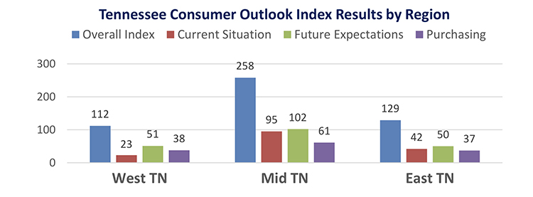 This chart compares the overall Tennessee Consumer Outlook Index by geographic region in June 2019. The index is measured quarterly. (Courtesy of the MTSU Office of Consumer Research)