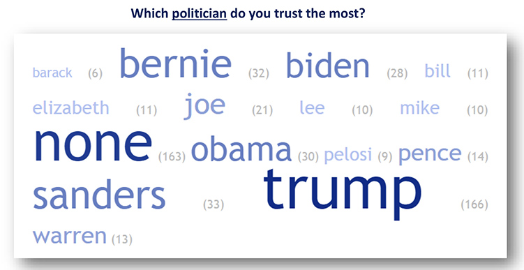 Consumers were asked to name the one politician they trusted most. This word cloud shows the 15 most frequently mentioned responses along with the number of times each politician was mentioned (in parentheses). Note that respondents were asked to identify only one politician they trust the most. The larger the name, the more frequently it was mentioned. This can provide clues about the thoughts on consumers' minds as they responded to the survey. (Courtesy of the MTSU Office of Consumer Research)