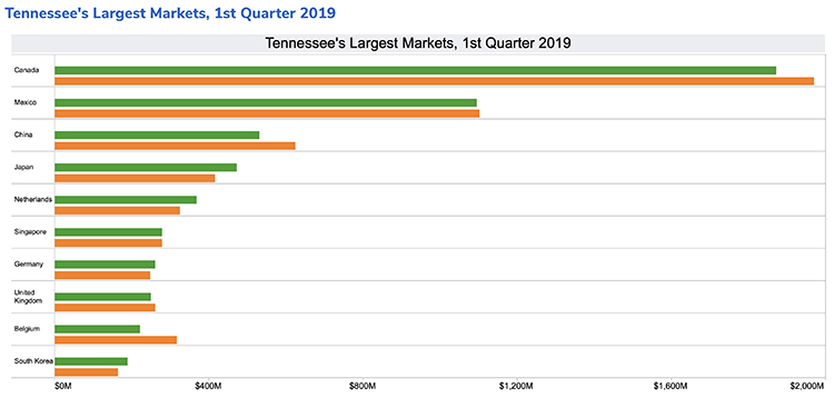 This chart shows the largest Tennessee export markets in the first quarter of 2019. (Courtesy of the MTSU Business and Economic Research Center)