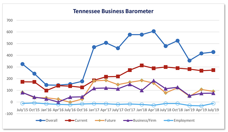 This fever chart shows the Tennessee Business Barometer Index and sub-indices results since its inception in July 2015. The latest Business Barometer Index stands at 428, up from 416 in April. (Courtesy of the MTSU Office of Consumer Research)