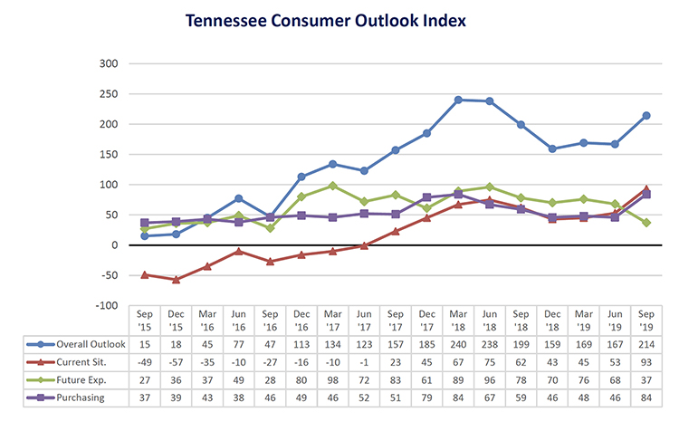 This chart shows results of the overall Tennessee Consumer Outlook Index and sub-indices since September 2015. The September index rose noticeably to 214 from 167 in June. The index is measured quarterly. (Courtesy of the MTSU Office of Consumer Research)