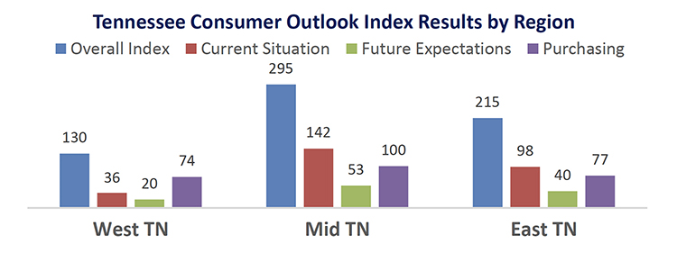 This chart compares the overall Tennessee Consumer Outlook Index by geographic region in September 2019. The index is measured quarterly. (Courtesy of the MTSU Office of Consumer Research)