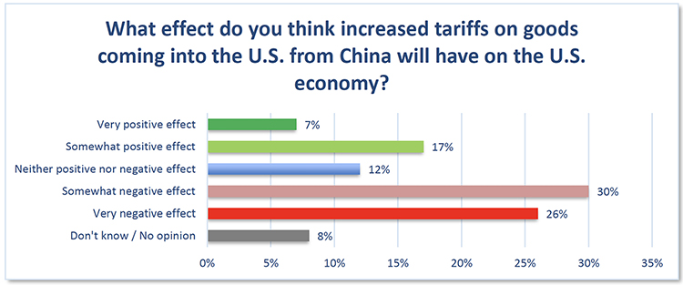 Consumers were asked what effect they thought the tariffs on goods coming into the U.S. would have on the overall economy. (Courtesy of the MTSU Office of Consumer Research)
