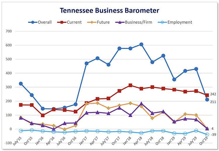 This fever chart shows the Tennessee Business Barometer Index and sub-indices results since its inception in July 2015. The latest Business Barometer Index stands at 211, down sharply from 428 in July. (Courtesy of the MTSU Office of Consumer Research)