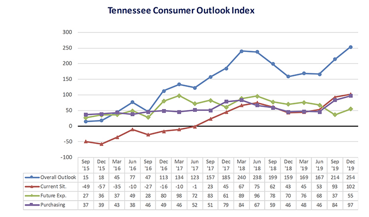 This chart shows results of the overall Tennessee Consumer Outlook Index and sub-indices since September 2015. The December index rose noticeably to 254 from 214 in September. The index is measured quarterly. (Courtesy of the MTSU Office of Consumer Research)