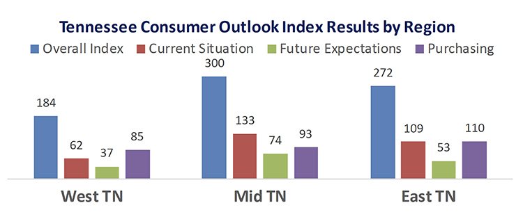 This chart compares the overall Tennessee Consumer Outlook Index by geographic region in December 2019. The index is measured quarterly. (Courtesy of the MTSU Office of Consumer Research)