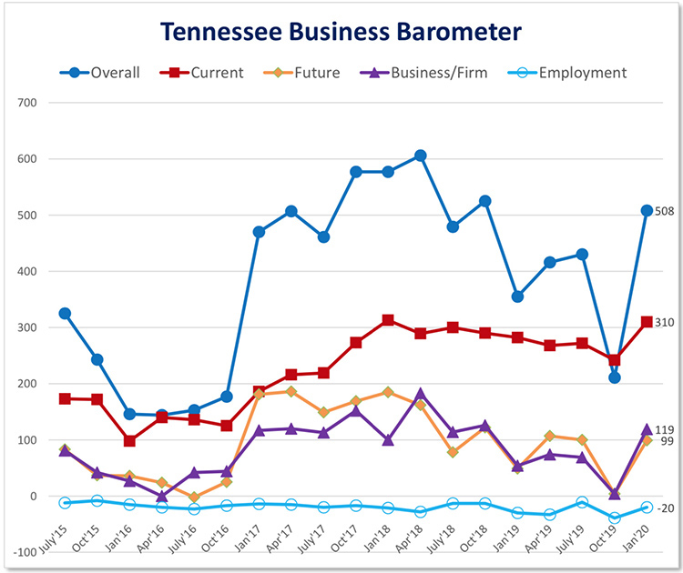 This fever chart shows the Tennessee Business Barometer Index and sub-indices results since its inception in July 2015. The latest Business Barometer Index stands at 508, up considerably from October 2019. (Courtesy of the MTSU Office of Consumer Research)