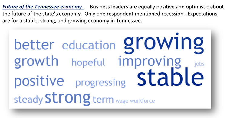 This word cloud shows the most frequently used words from respondents surveyed for the latest Tennessee Business Barometer Index about the future of the Tennessee economy. The darker the word, the more frequently it was cited. (Courtesy of the MTSU Office of Consumer Research)