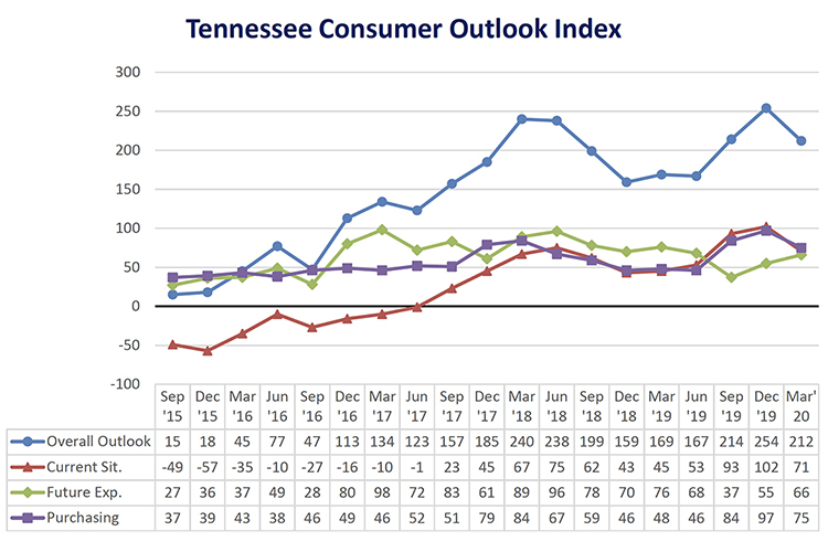 This chart shows results of the overall Tennessee Consumer Outlook Index and sub-indices since September 2015. The March index dropped 212 from 254 in December. The index is measured quarterly. (Courtesy of the MTSU Office of Consumer Research)