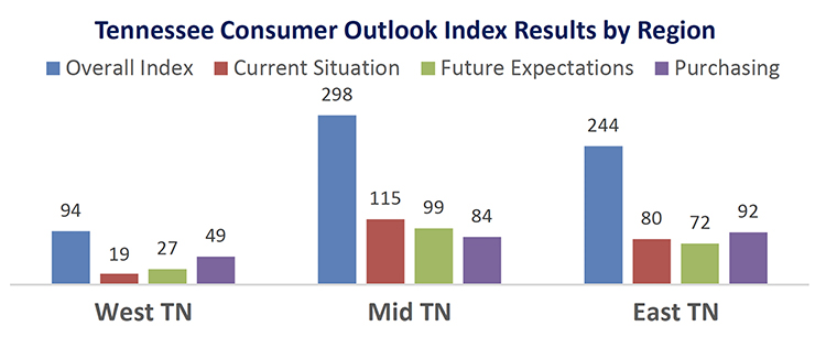 This chart compares the overall Tennessee Consumer Outlook Index by geographic region in March. The index is measured quarterly. (Courtesy of the MTSU Office of Consumer Research)