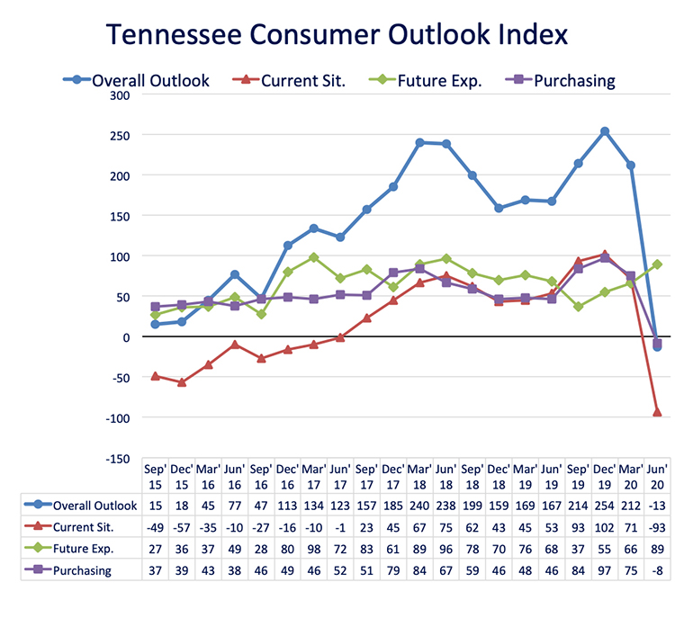 This chart shows results of the overall Tennessee Consumer Outlook Index and sub-indices since September 2015. The June index dropped to -13 from 212 in March. The index is measured quarterly. (Courtesy of the MTSU Office of Consumer Research)