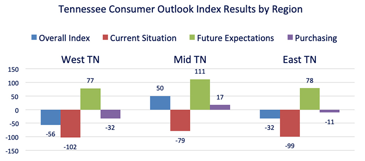 This chart compares the overall Tennessee Consumer Outlook Index by geographic region in June. The index is measured quarterly. (Courtesy of the MTSU Office of Consumer Research)