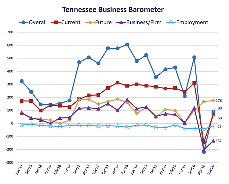 This fever chart shows the Tennessee Business Barometer Index and sub-indices results since its inception in July 2015. The latest Business Barometer Index rose to 88 this month, up from -211 in April. (Courtesy of the MTSU Office of Consumer Research)