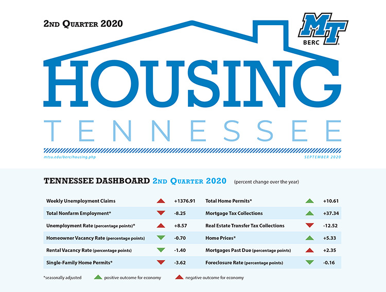 This chart shows year-over-year changes in the second quarter performance of the Tennessee housing market. (Courtesty of the MTSU Business and Economic Research Center)