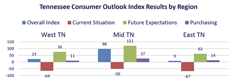 This chart compares the overall Tennessee Consumer Outlook Index by geographic region in September. The index is measured quarterly. (Courtesy of the MTSU Office of Consumer Research)