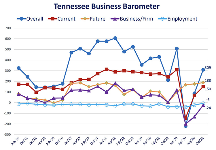 This fever chart shows the Tennessee Business Barometer Index and sub-indices results since its inception in July 2015. The latest Business Barometer Index rose to 309 this month, up from 88 in July. (Courtesy of the MTSU Office of Consumer Research)
