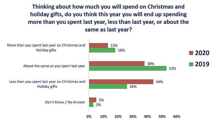 This chart from the December Tennessee Consumer Outlook Index compares planned consumer spending between 2019 and 2020. As the chart indicates, the trend is for reduced spending this year. A greater number of consumers expect to decrease their spending from last year, whereas fewer consumers expect to increase their spending. (Courtesy of the MTSU Office of Consumer Research)