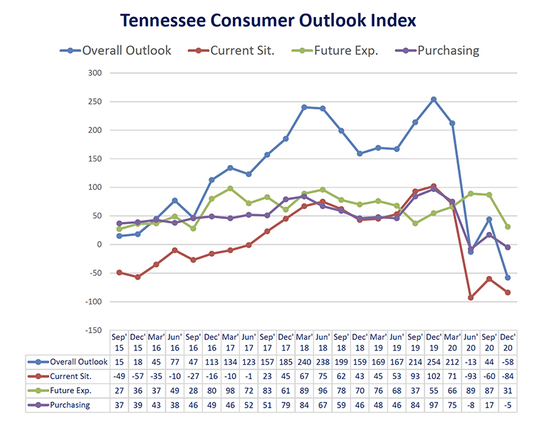 This chart shows results of the overall Tennessee Consumer Outlook Index and sub-indices since September 2015. The December 2020 index plunged back into negative territory to -58 from 44 in September. The index is measured quarterly. (Courtesy of the MTSU Office of Consumer Research)
