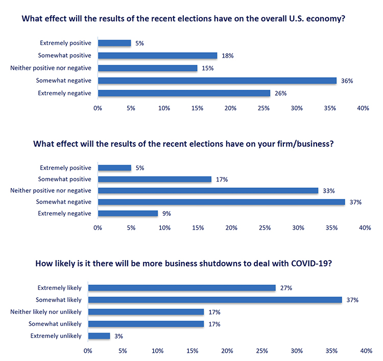 These three bar charts measure responses to questions in the January Tennessee Business Barometer survey about November election and COVID-19 impacts to the economy. (Courtesy of the MTSU Office of Consumer Research)