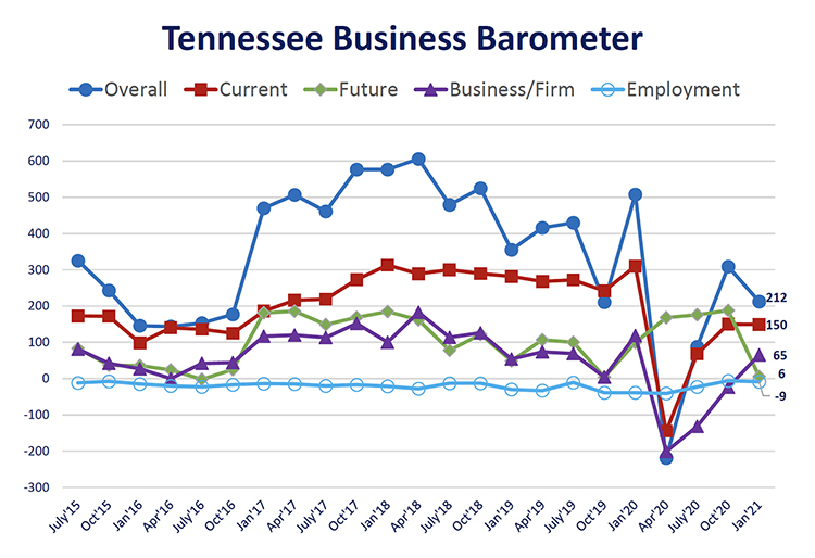 This fever chart shows the Tennessee Business Barometer Index and sub-indices results since its inception in July 2015. The latest Business Barometer Index dropped to 212 this month, down from 309 in October. (Courtesy of the MTSU Office of Consumer Research)