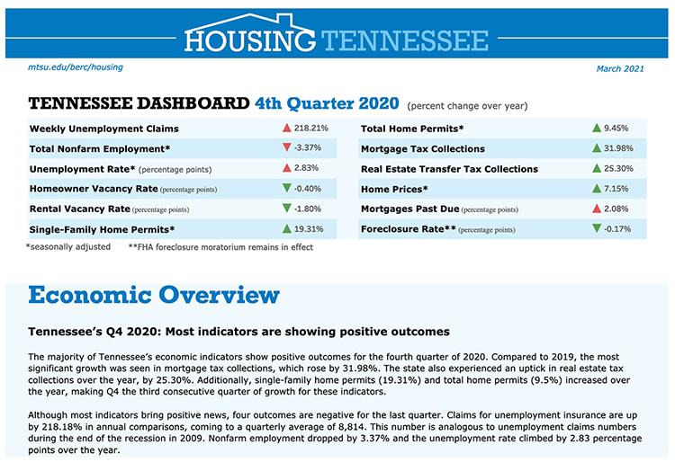 This chart shows year-over-year changes in the fourth quarter 2020 performance of the Tennessee housing market. (Courtesty of the MTSU Business and Economic Research Center)