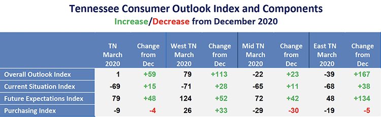 This chart from the March Tennessee Consumer Outlook Index shows increases/decreases since December 2020 . (Courtesy of the MTSU Office of Consumer Research)