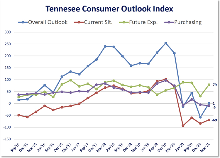 This chart shows results of the overall Tennessee Consumer Outlook Index and sub-indices since September 2015. The March 2021 index was 1, up noticeably from -58 in December. The index is measured quarterly. (Courtesy of the MTSU Office of Consumer Research)