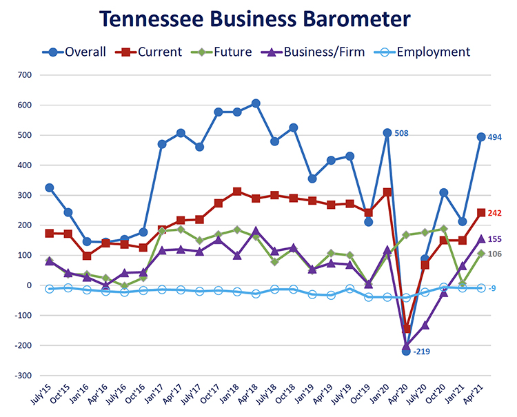 This fever chart shows the Tennessee Business Barometer Index and sub-indices results since its inception in July 2015. The latest Business Barometer Index is 494 for April, up from 212 in January and approaching pre-pandemic levels. (Courtesy of the MTSU Office of Consumer Research)