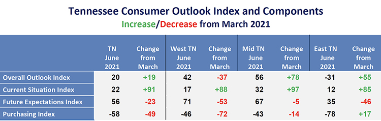 This chart from the June Tennessee Consumer Outlook Index shows increases/decreases since December 2020 . (Courtesy of the MTSU Office of Consumer Research)