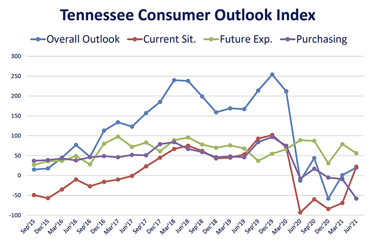 This chart shows results of the overall Tennessee Consumer Outlook Index and sub-indices since September 2015. The June 2021 index was 20, up from 1 in March and from -58 in December. The index is measured quarterly. (Courtesy of the MTSU Office of Consumer Research)
