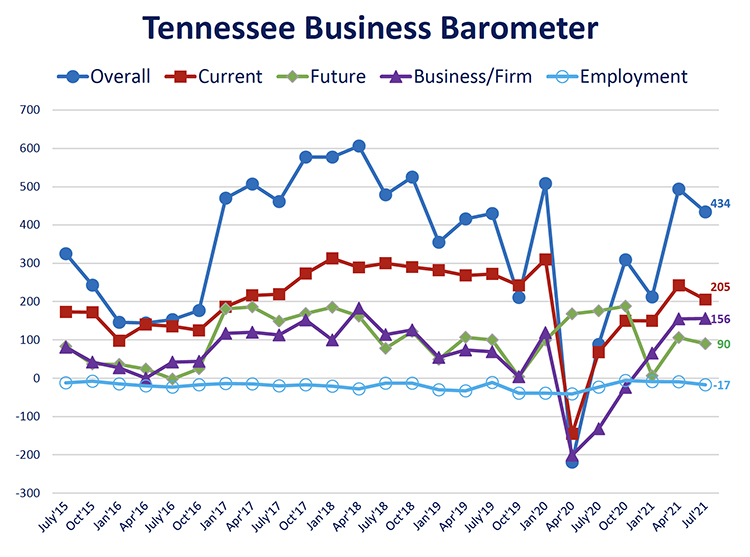This fever chart shows the Tennessee Business Barometer Index and sub-indices results since its inception in July 2015. The latest Business Barometer Index is 434, down from 494 in April, but still well above the 212 score in January. (Courtesy of the MTSU Office of Consumer Research)