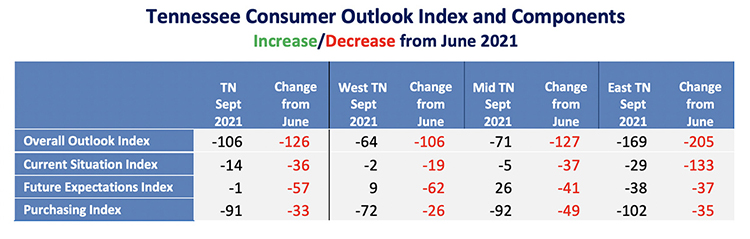 This chart from the September Tennessee Consumer Outlook Index shows increases/decreases since June 2021. (Courtesy of the MTSU Office of Consumer Research)