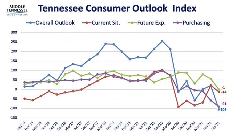 This chart shows results of the overall Tennessee Consumer Outlook Index and sub-indices since September 2015. The September 2021 index registered an all-time low of -106, down from 20 in June below the previously record low of -58 in December 2020. The index is measured quarterly. (Courtesy of the MTSU Office of Consumer Research)